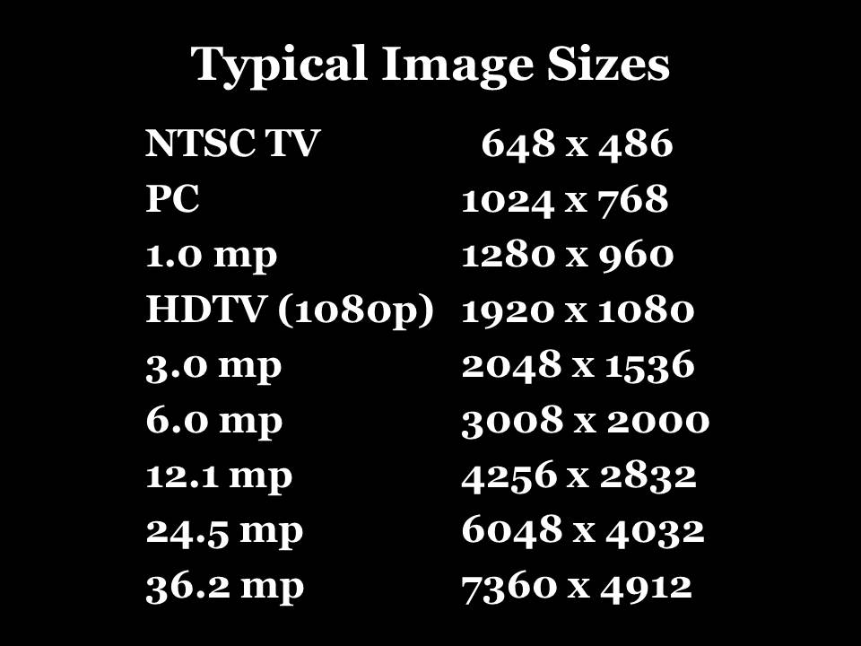 Typical Image Sizes in Pixels